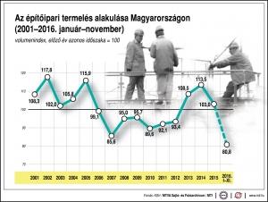14,4 százalékkal csökkent az építőipar termelése