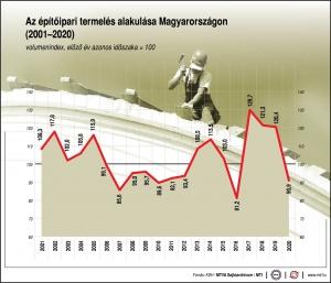 Decemberben ismét csökkent az építőipar termelése