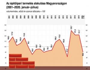 Júliusban éves szinten 21,0 százalékkal csökkent, júniushoz képest 3,5 százalékkal nőtt az építőipari termelés