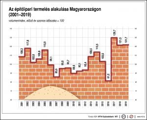 2019-ben is 20 százaléknál nagyobb növekedést ért el az építőipari termelés